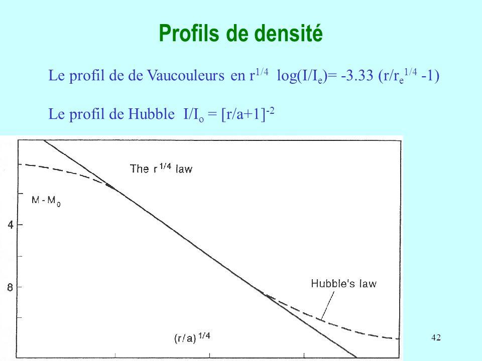 Profils de densité Le profil de de Vaucouleurs en r1/4 log(I/Ie)= -3.33 (r/re1/4 -1) Le profil de Hubble I/Io = [r/a+1]-2.